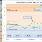 Real Melbourne House Prices 1965 - 2010