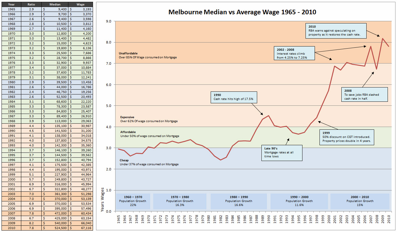 Melbourne S Median House Price Should Be 280 000