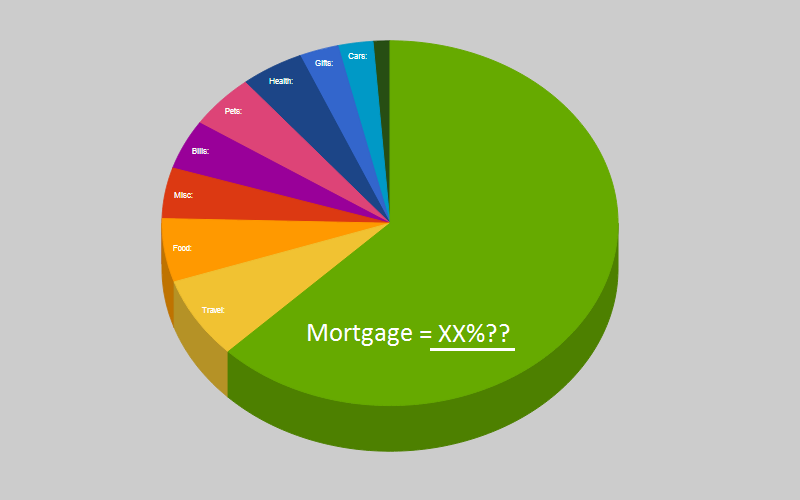 How Much Should I Pay On My Mortgage?