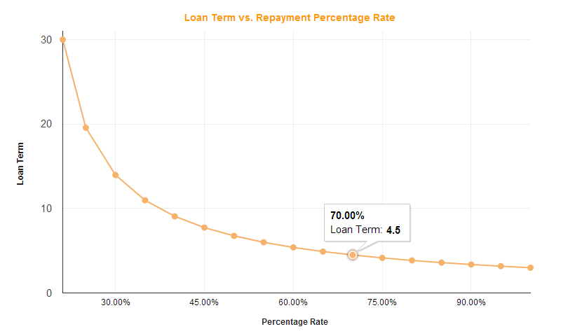 Loan Term vs. Repayment Rate