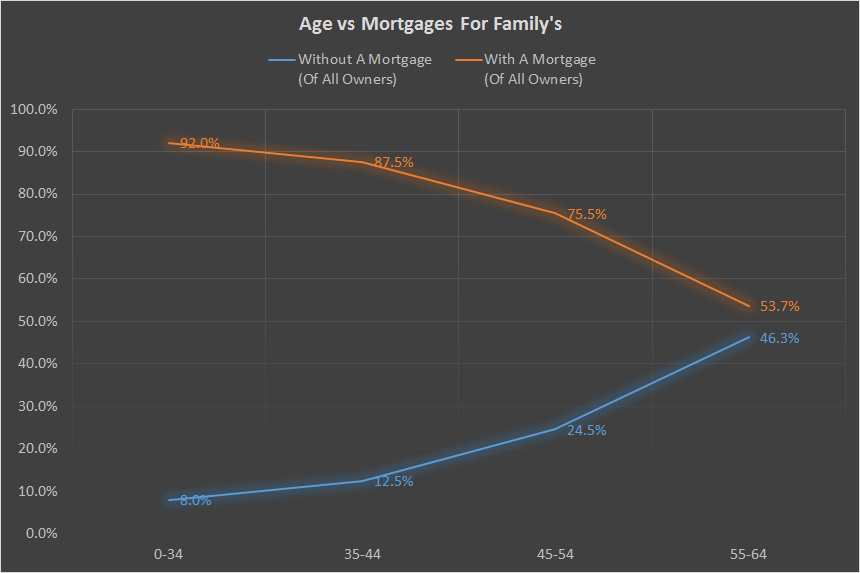 Age vs Mortgage Rates - Family's