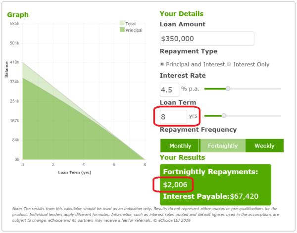 100k Income 350k Loan
