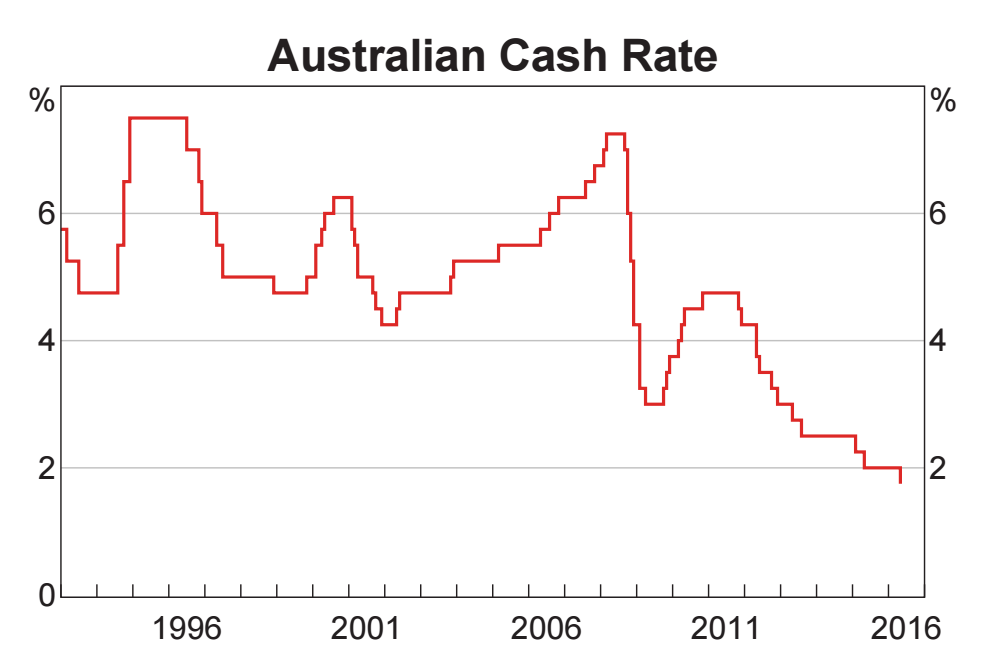 Source: RBA Chart Pack